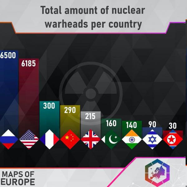 Количество ядерных боеголовок по странам