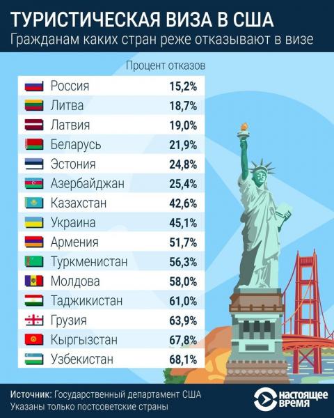 Гражданам каких стран отказывают реже всего в туристической визе в США. Узбекистан на последнем месте