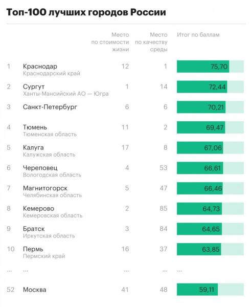 Самые комфортные и доступные для жизни города России: Москва заняла 52 место