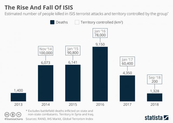 Количество смертей от рук ИГИЛ и подконтрольная террористами территория по годам