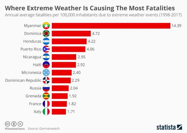 Страны мира, где экстремальная погода приводит к наибольшим жертвам среди населения