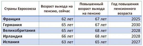 Повышение пенсионного возраста в европейских странах