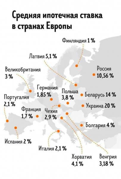 Cредняя ипотечная ставка в странах Европы