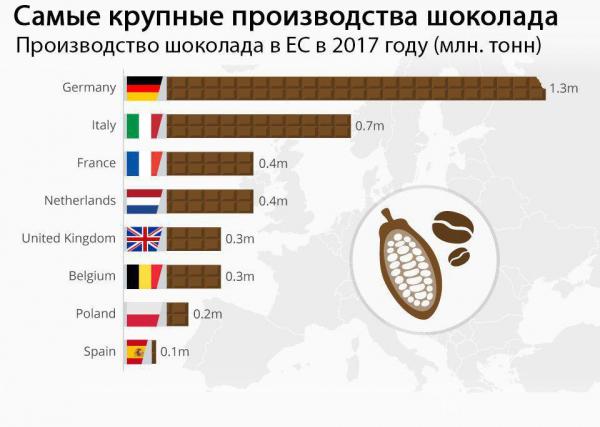Самые крупные производства шоколада