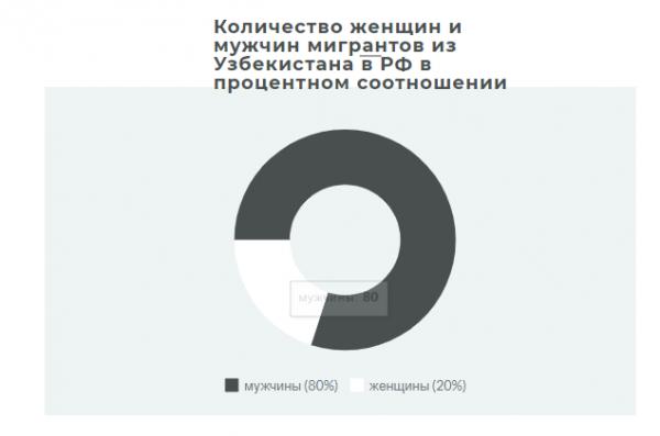 Чем может обернуться поток трудовых мигрантов из Узбекистана в Россию?