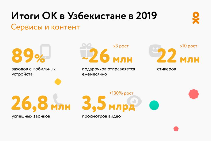 Рекордное число отправленных подарков и рост сервисов по обмену эмоциями – Одноклассники подвели итоги 2019 года