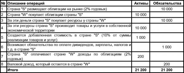 Аваз Камалов: Узбекистан и современный финансовый рынок. Мифы, иллюзии и реальность.  Часть 2