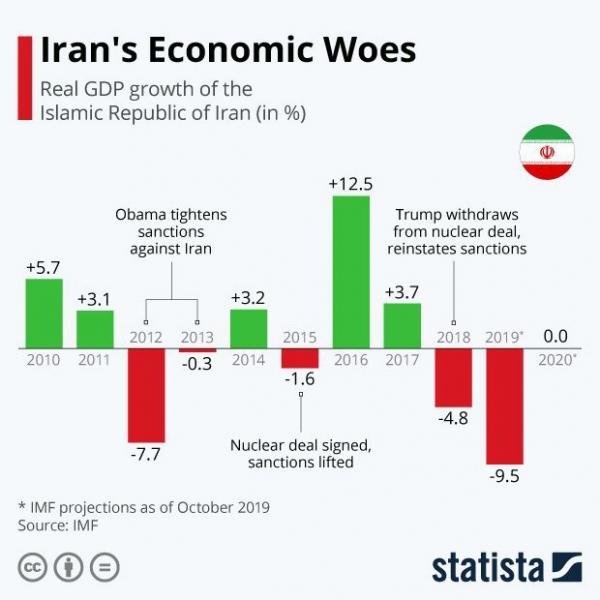 Влияние международных санкций на ВВП Ирана