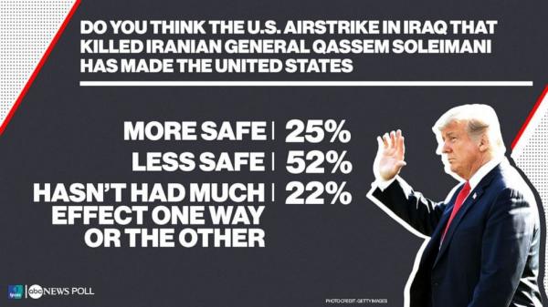Большинство американцев считает, что убийство Кассема Сулеймани сделало США менее безопасными