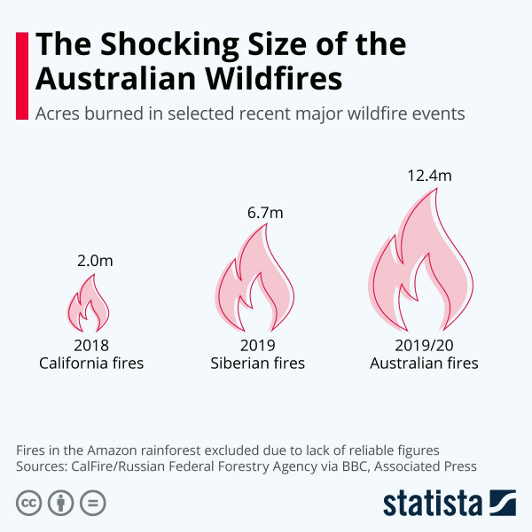 Территория пожаров в Австралии по сравнению с пожарами в Сибири и Калифорнии