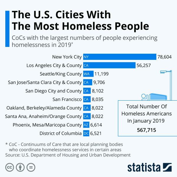 Города США по количеству бездомных: больше всего их в Нью-Йорке