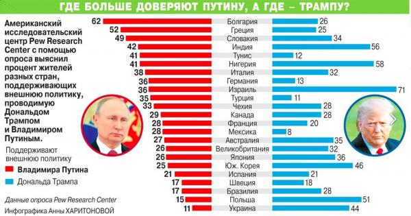 В каких странах больше доверяют Путину, а в каких – Трампу