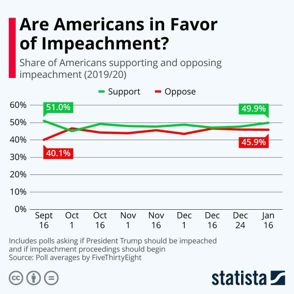 Поддержка американцев импичмента Трампа