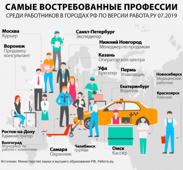 Самые востребованные профессии среди соискателей на Работа.ру
