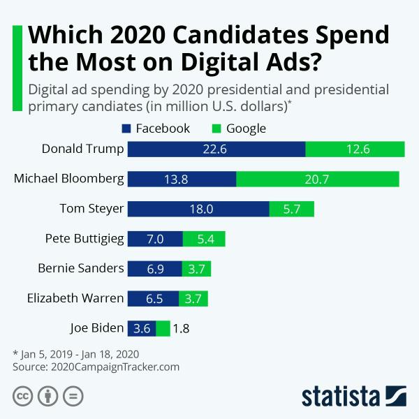 Cколько кандидаты в президенты США потратили на рекламу в интернете