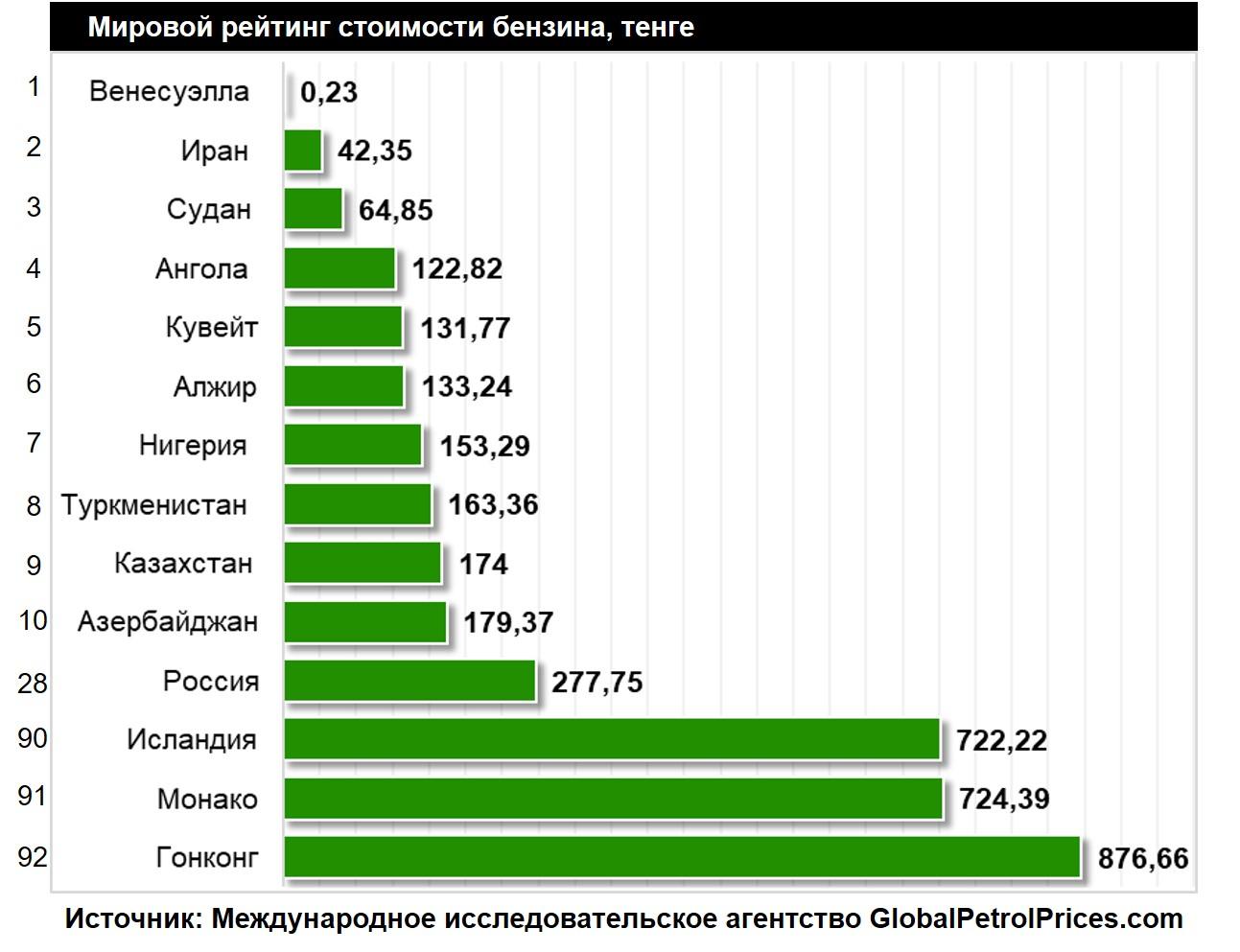 Казахстан вошёл в ТОП-10 стран мира с самыми низкими ценами на бензин