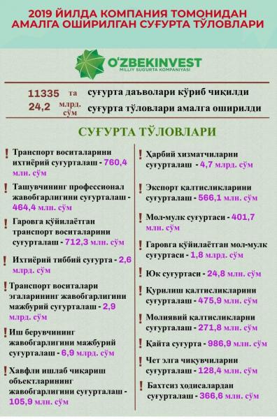 """Ўзбекинвест""  2019 йилда 24,2 млрд сўм суғурта қопламалари тўлаб берди"