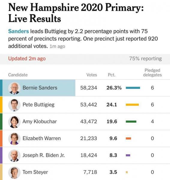 Первые результаты выборов в Нью-Гэмпшире