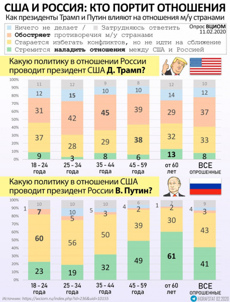 Кто портит отношения США и России