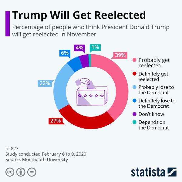 Большинство америкацев считает, что Трамп будет переизбран на новый президентский срок