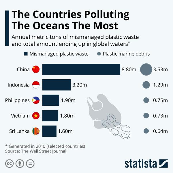 Страны, наиболее сильно засоряющие мировой океан
