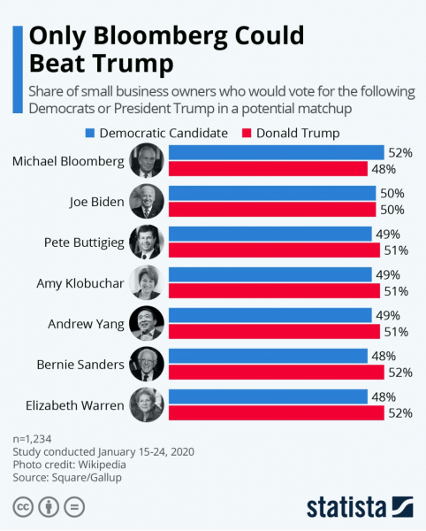 Шансы возможных кандидатов от Демократической партии против Трампа на президентских выборах 2020