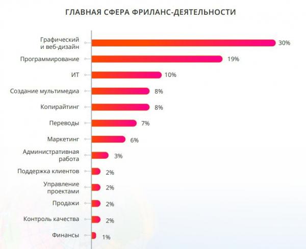 Самые популярные сферы деятельности фрилансеров