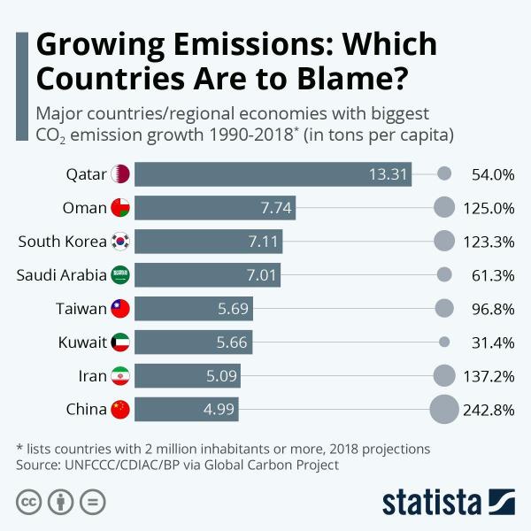 Самые крупные страны-загрязнители атмосферы