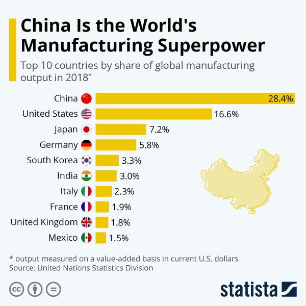 Доля мирового промышленного производства по странам мира