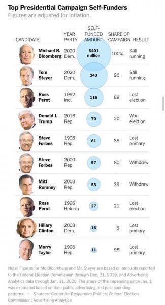 Самый крупные траты среди кандидатов в президенты США на свою предвыборную кампанию.  Из списка только Трамп победил в выборах