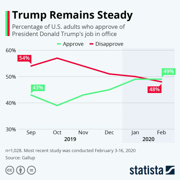 Впервые рейтинг одобрения работы Трампа выше, чем неодобрение