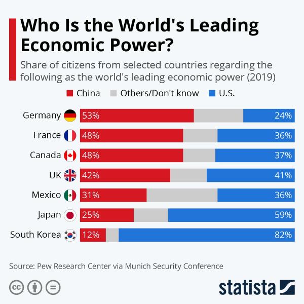 Какую страну считают главной экономической силой в мире?