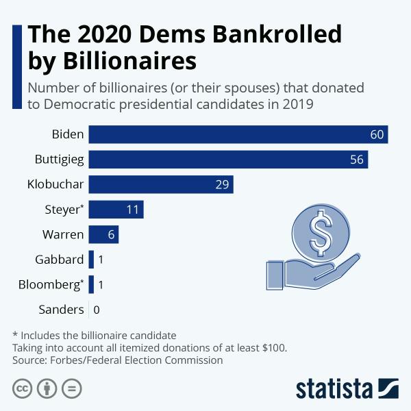 Сколько миллиардеров поддержали кампанию кандидатов в президенты США от Демократов