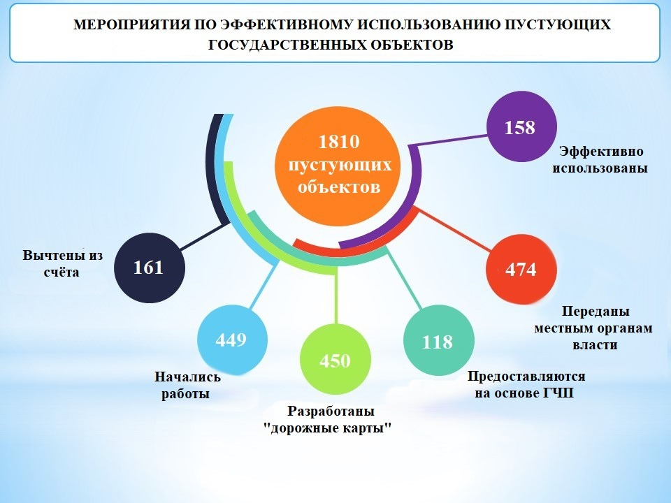 Агентство по управлению госактивами назвало количество пустующих объектов в Узбекистане