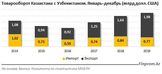 Казахстан – Узбекистан: товарооборот превысил $2,7 млрд