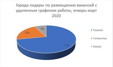 Какие специалисты с удаленным графиком работы востребованы в Узбекистане