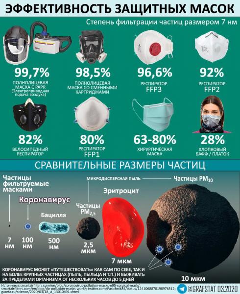 Эффективность защитных масок разных типов