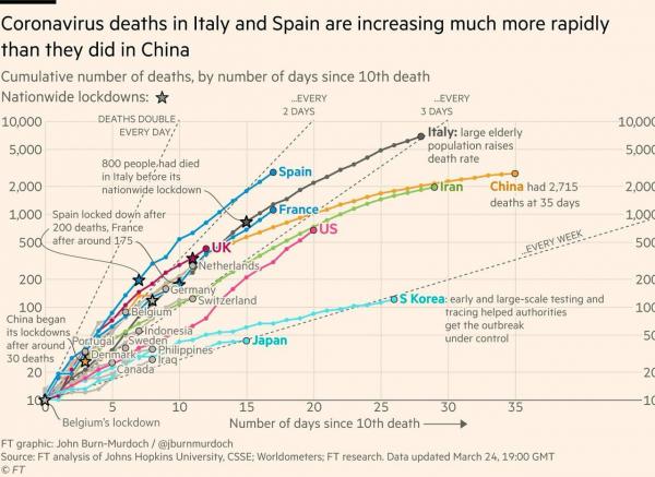 Темпы заражения коронавирусом по странам мира
