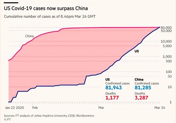 США опередили Китай по количеству случаев заражения коронавирусом
