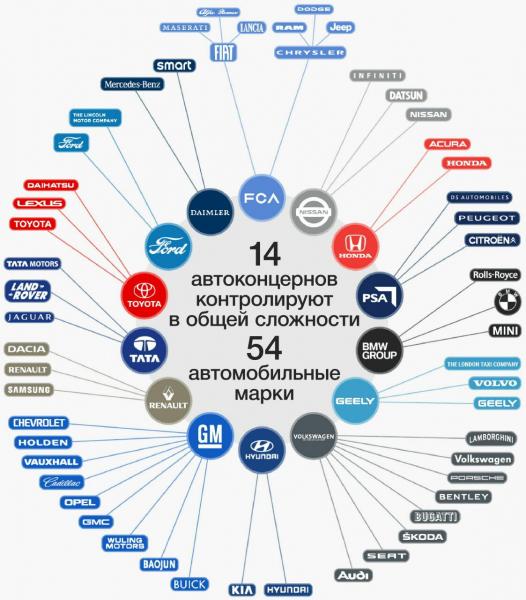 14 автоконцернов контролируют в общей сложности 54 автомобильные марки
