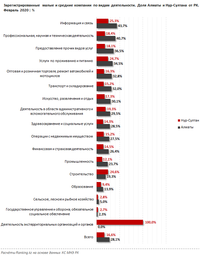 Малый и средний бизнес в Казахстане частично выводят из застоя и возвращают  в рабочий режим