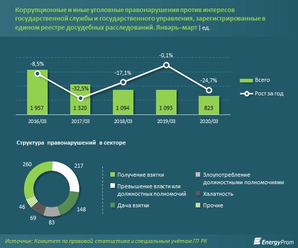 В Казахстане назвали самые коррумпированные регионы страны