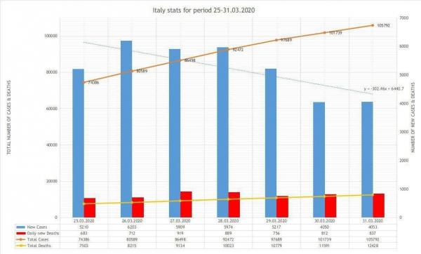 В Италии в последние дни уменьшилось кол-во случаев заболевания коронавирусом