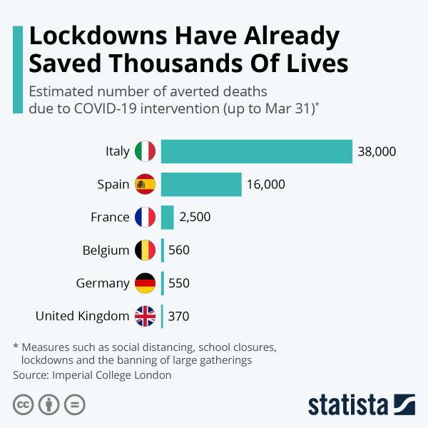 Сколько жизней спасли ограничительные меры в Европе