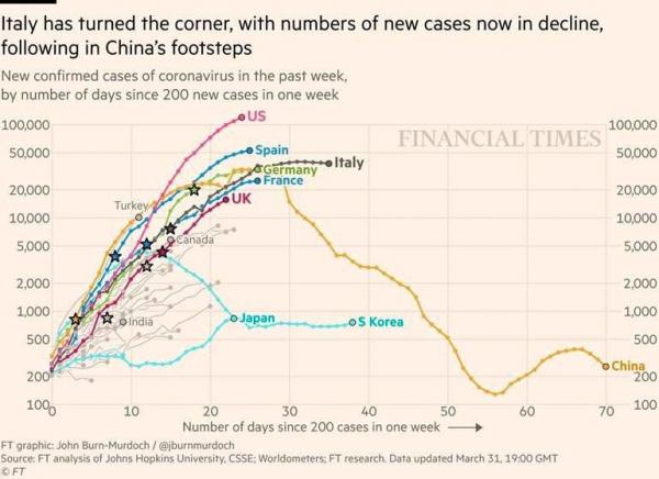 Количество зараженнных коронавирусом в Италии перестало расти в геометрической прогрессии