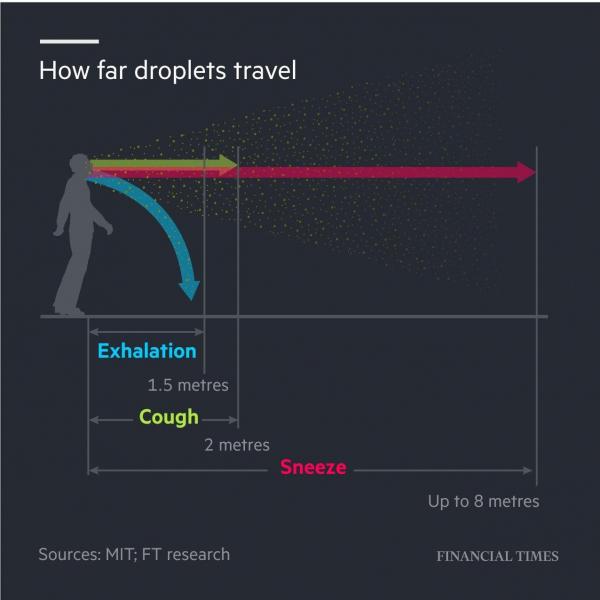 Инфографика от Financial TImes, показывающая разлет брызг от обычного дыхания до чиха массового поражения
