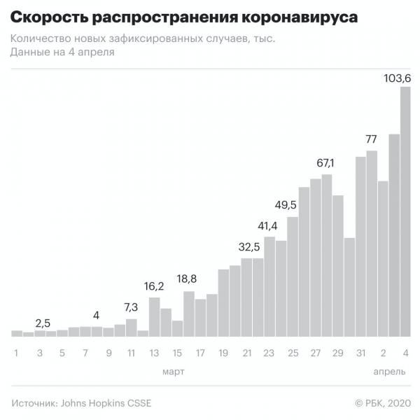 Скорость распространения коронавируса в мире